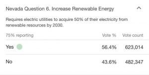 Nevada voted for renewable energy